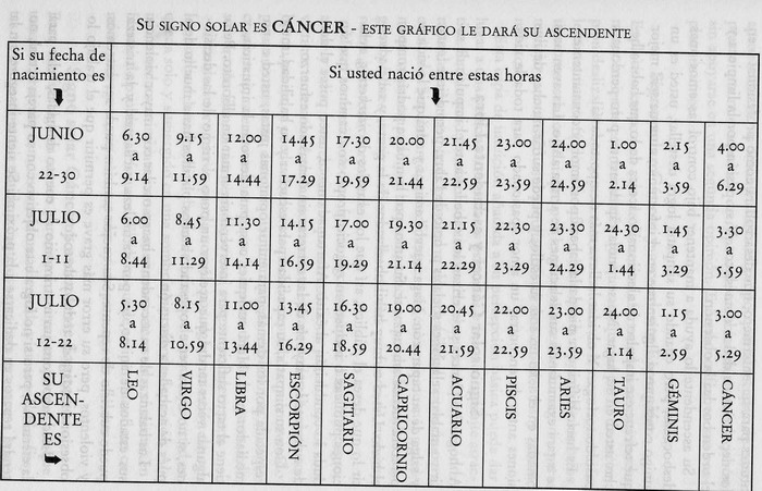 cancer ascendente